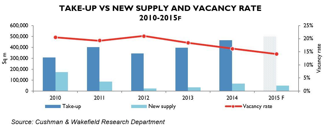 Cee Office Market Vacancy Rates Report Cushman