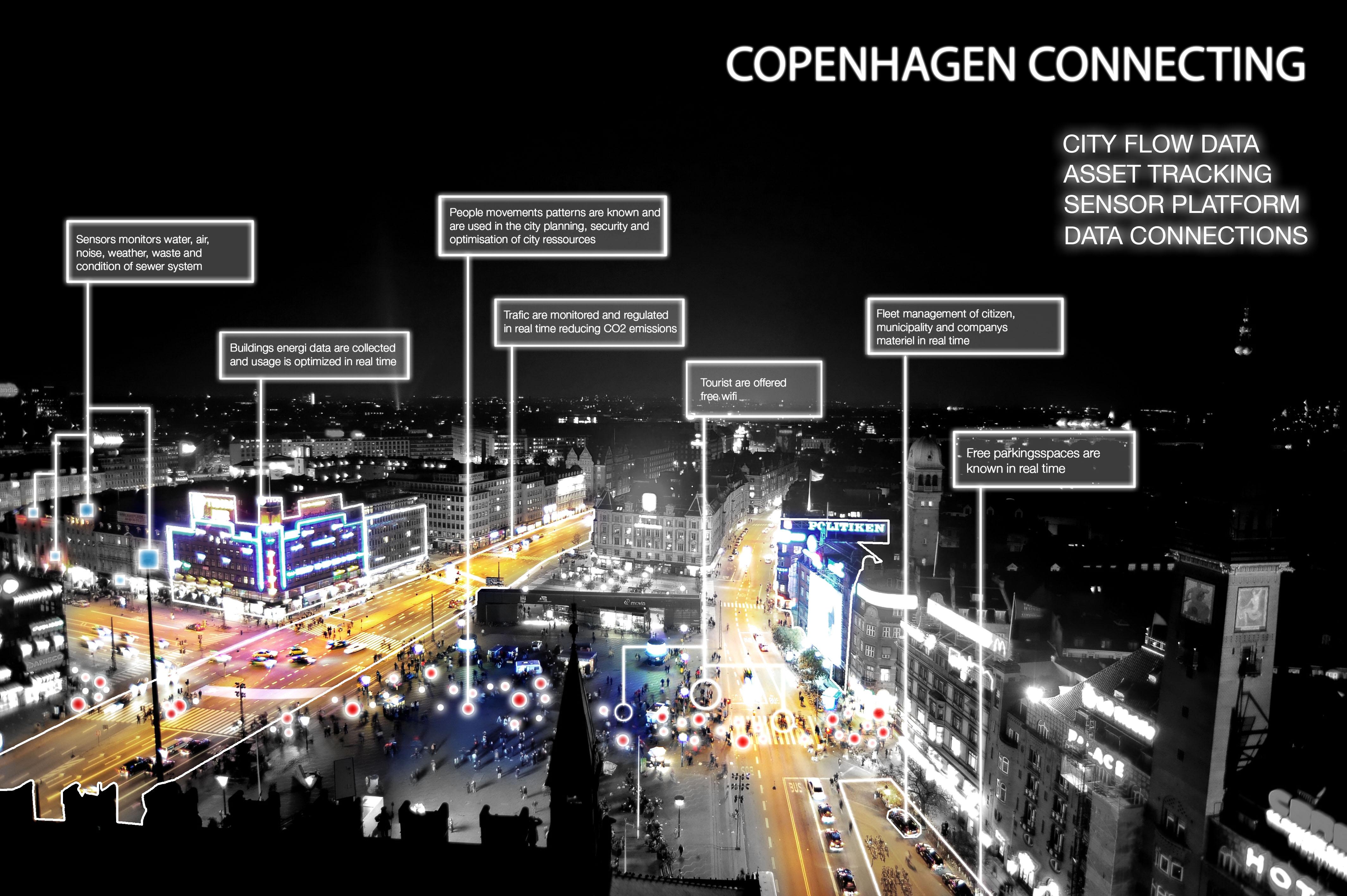 Copenhagen Capacity: smart city of the future