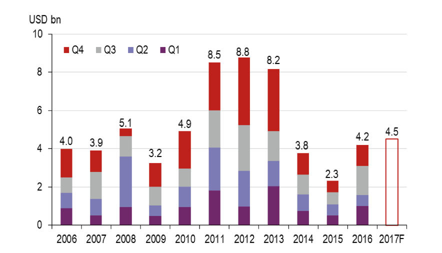 russia real estate investment volume