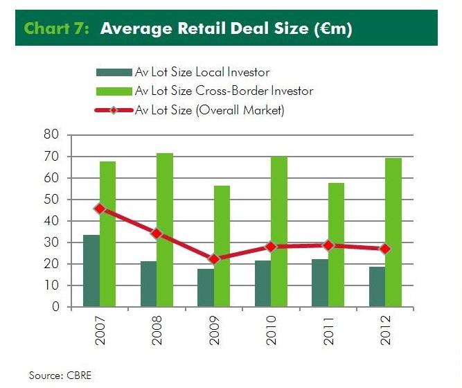 cbre average retail deal