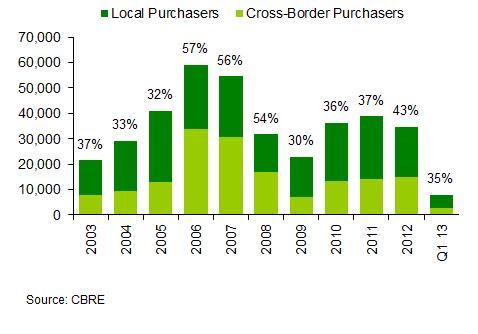 cbre cross border investment