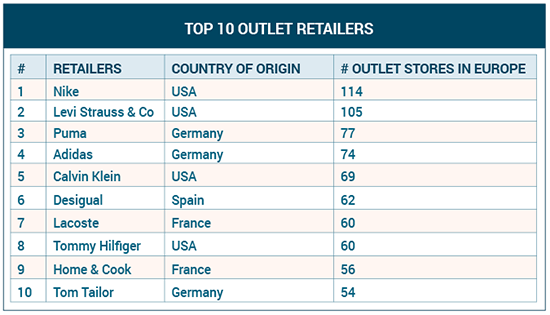TOP 10 outlet retailers